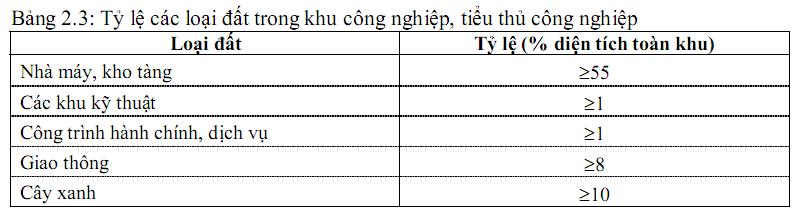 Tỷ lệ các hạng mục đất công nghiệp - he-so-su-dung-dat-mat-do-xay-dung-va-y-nghia-chi-tiet