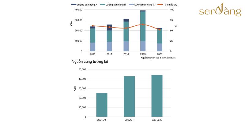 Tình trạng nguồn cung và giao dịch thị trường sơ cấp tại Hà Nội