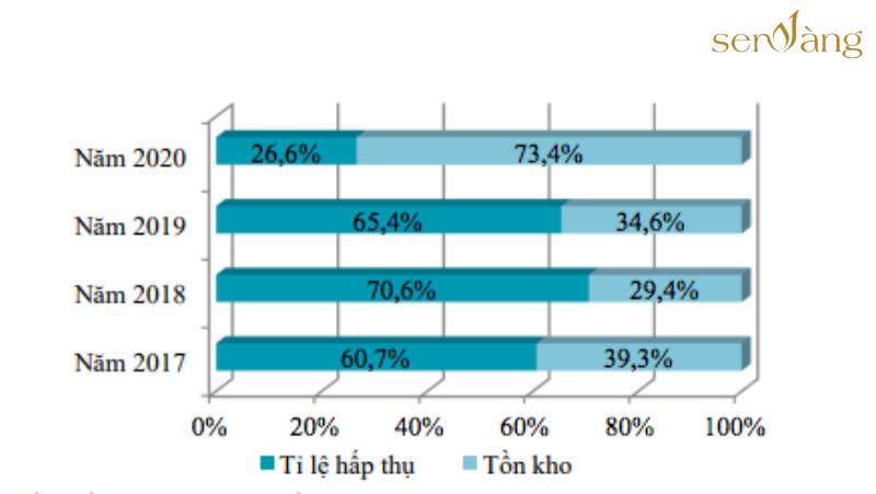 Tỷ lệ hấp thụ và tồn kho căn hộ mới chào bán tại Hà Nội