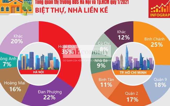 Infographic_ Toàn cảnh thị trường bất động sản quý 1/2021