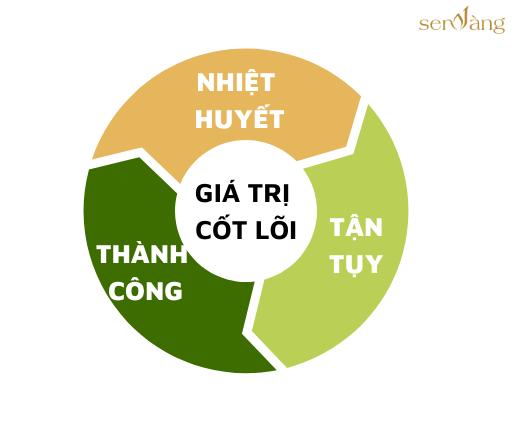 gia-tri-cot-loi-bat-dong-san-sen-vang